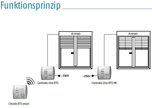 Somfy centralis uno rts 1810257 rts steuerungen abels rollladen und garagentorantriebe for Centralis uno rts